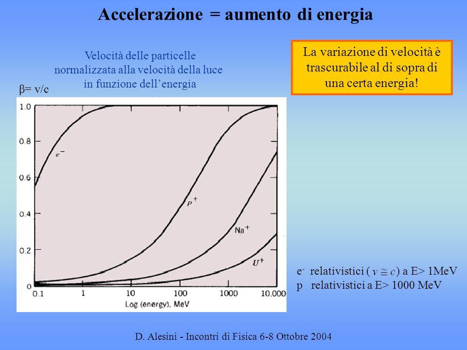 D. Alesini - Incontri di Fisica 6-8 Ottobre 2004 Accelerazione = aumento di energia Velocità delle particelle normalizzata alla velocità della luce in
