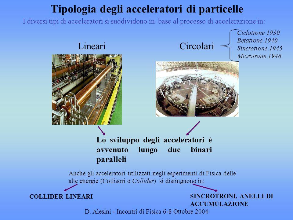D. Alesini - Incontri di Fisica 6-8 Ottobre 2004 Tipologia degli acceleratori di particelle I diversi tipi di acceleratori si suddividono in base al p
