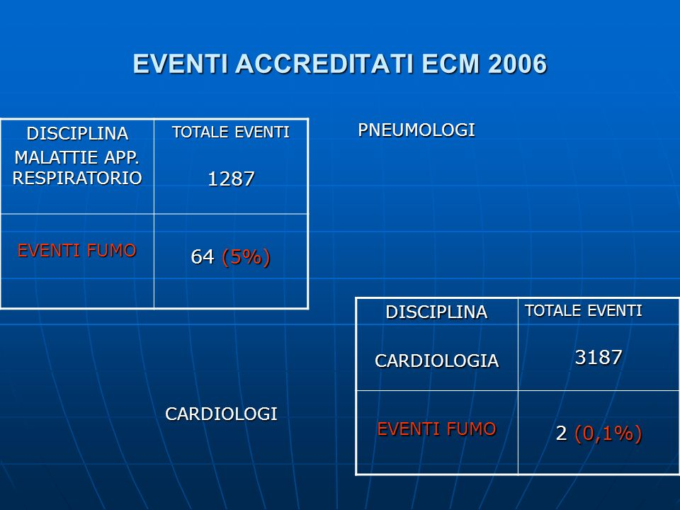 EVENTI ACCREDITATI ECM 2006 DISCIPLINA MALATTIE APP. RESPIRATORIO TOTALE EVENTI 1287 EVENTI FUMO 64 (5%) DISCIPLINACARDIOLOGIA TOTALE EVENTI 3187 EVEN