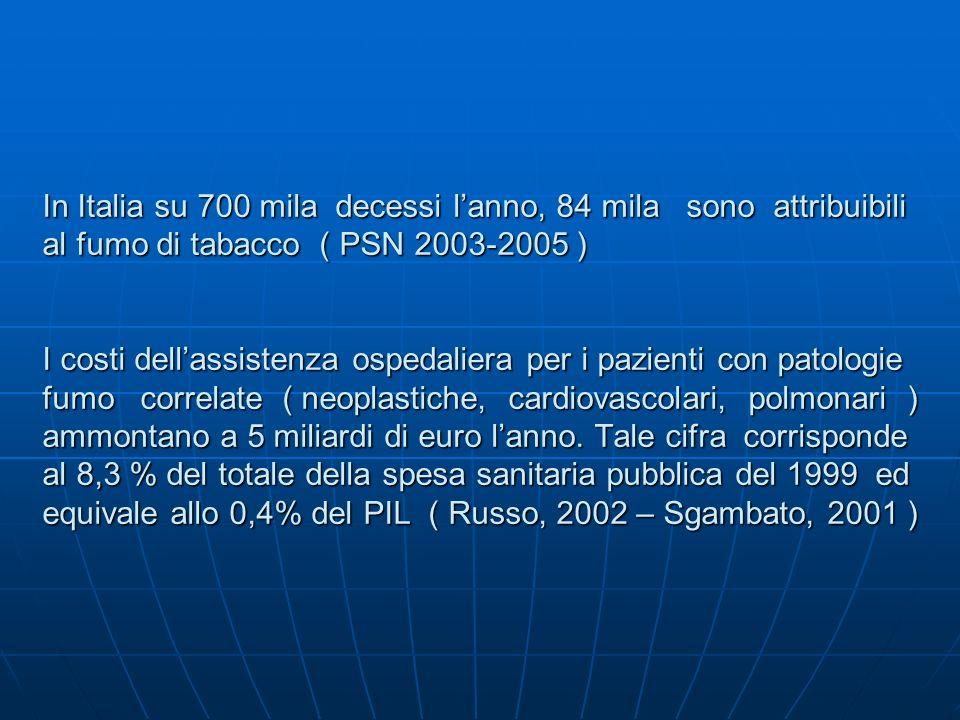 IL FUMO DI TABACCO IN ITALIA Fumatori 11.8milioni (età 15 – 90anni ) 23,5% Maschi 6,8 milioni 27,9 % Femmine 5 milioni 19,3 % OSSFAD indagine DOXA-ISS 2007 OSSFAD indagine DOXA-ISS 2007