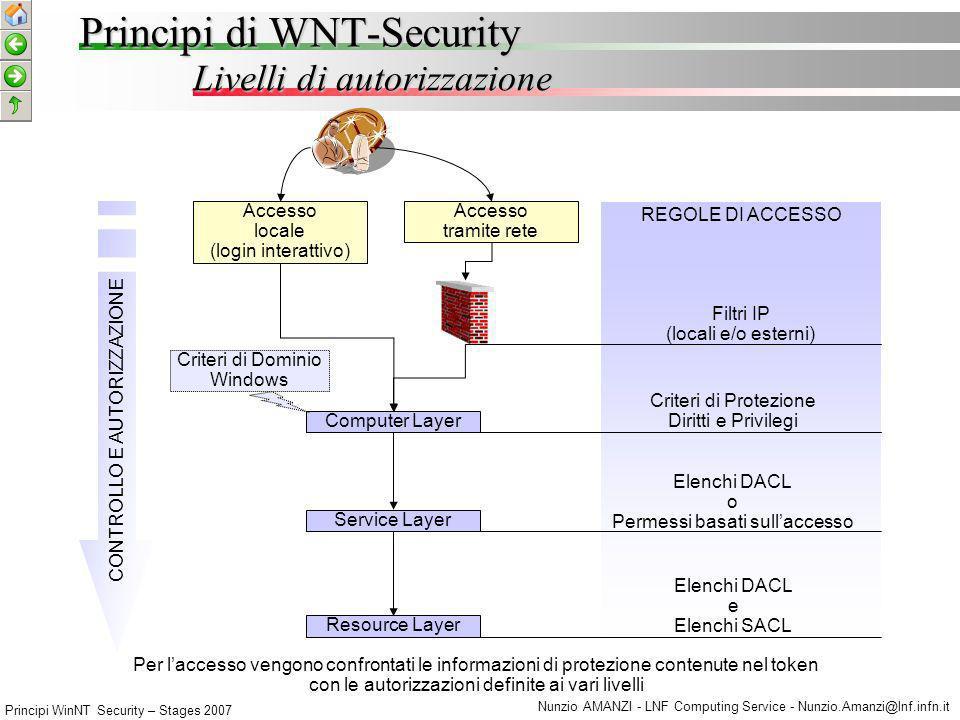 Principi WinNT Security – Stages 2007 Nunzio AMANZI - LNF Computing Service - Nunzio.Amanzi@lnf.infn.it Computer Layer Diritti Utente Le impostazioni locali possono essere modificate tramite il comando secpol.msc (Windows XP/Server 2003) possono essere sovrascritte/ereditate se il pc e membro di un dominio Diritti di Accesso Privilegi accesso dalla rete accesso locale nega accesso dalla rete nega accesso locale … acquis.