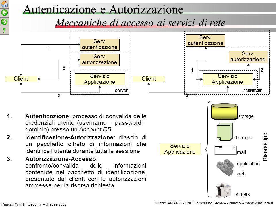 Principi WinNT Security – Stages 2007 Nunzio AMANZI - LNF Computing Service - Nunzio.Amanzi@lnf.infn.it Livello di autenticazione Autenticazione e Autorizzazione E generalmente il livello della pila OSI-ISO al quale intervengono i processi di autenticazione per laccesso ai servizi di rete.