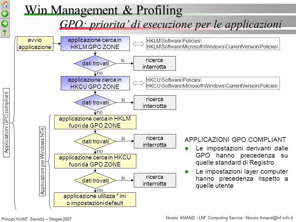 Principi WinNT Security – Stages 2007 Nunzio AMANZI - LNF Computing Service - Nunzio.Amanzi@lnf.infn.it W - Domain GPO Processing Model Win Management & Profiling SITE DOM.