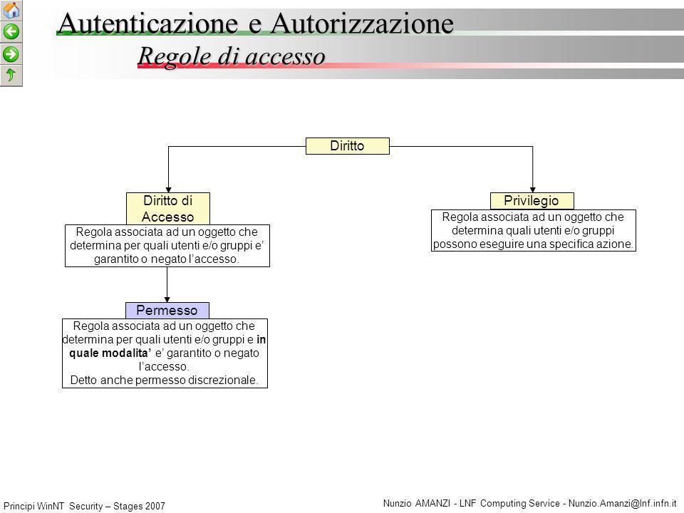 Principi WinNT Security – Stages 2007 Nunzio AMANZI - LNF Computing Service - Nunzio.Amanzi@lnf.infn.it Accesso alle risorse e oggetti di sistema Principi di WNT-Security Risorse del Sist.
