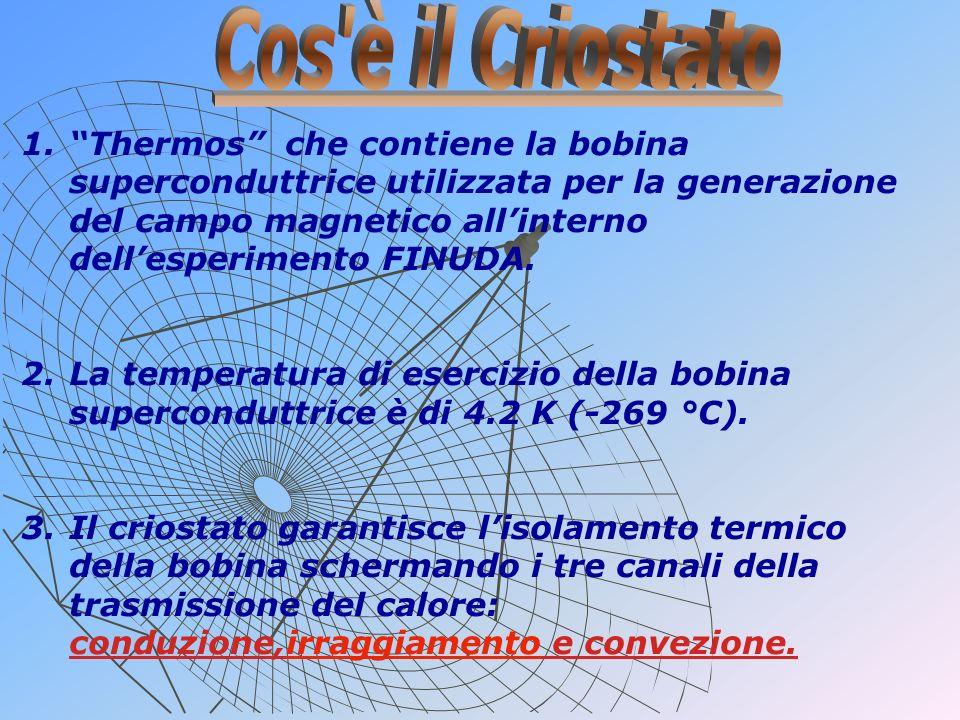 1.Thermos che contiene la bobina superconduttrice utilizzata per la generazione del campo magnetico allinterno dellesperimento FINUDA. 2.La temperatur