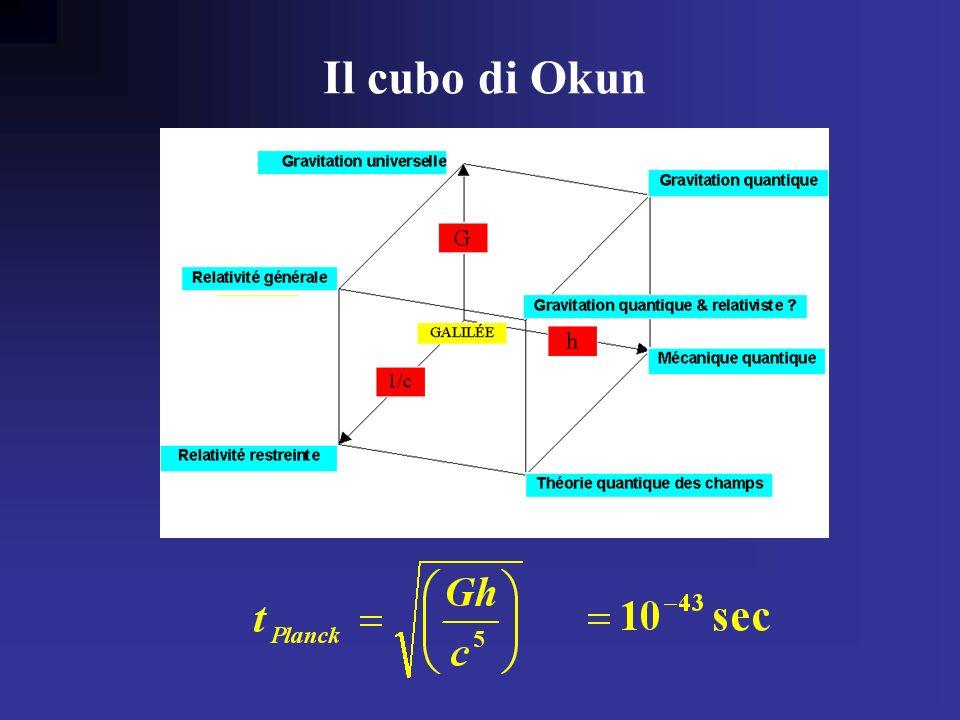 Okun cube Il cubo di Okun