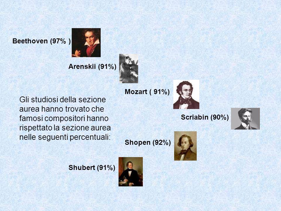 Beethoven (97% ) Arenskii (91%) Mozart ( 91%) Scriabin (90%) Shopen (92%) Shubert (91%) Gli studiosi della sezione aurea hanno trovato che famosi compositori hanno rispettato la sezione aurea nelle seguenti percentuali: