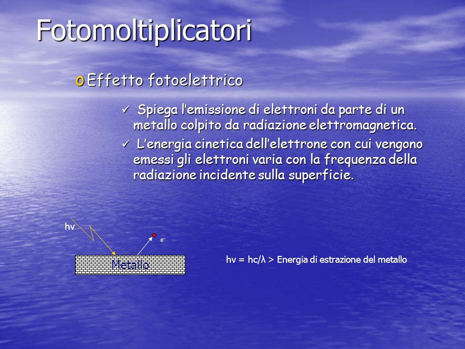 Fotomoltiplicatori o Effetto fotoelettrico Spiega lemissione di elettroni da parte di un metallo colpito da radiazione elettromagnetica. Spiega lemiss
