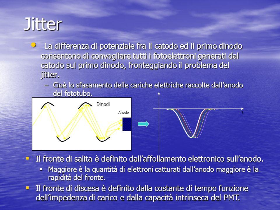 Jitter La differenza di potenziale fra il catodo ed il primo dinodo consentono di convogliare tutti i fotoelettroni generati dal catodo sul primo dino