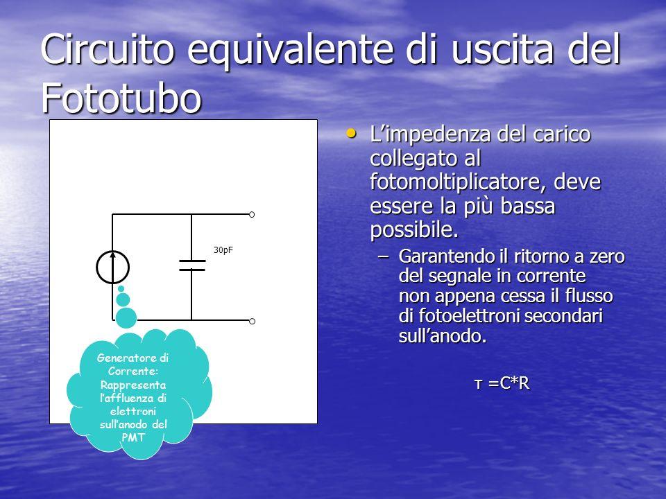 30pF Generatore di Corrente: Rappresenta laffluenza di elettroni sullanodo del PMT Circuito equivalente di uscita del Fototubo Limpedenza del carico c