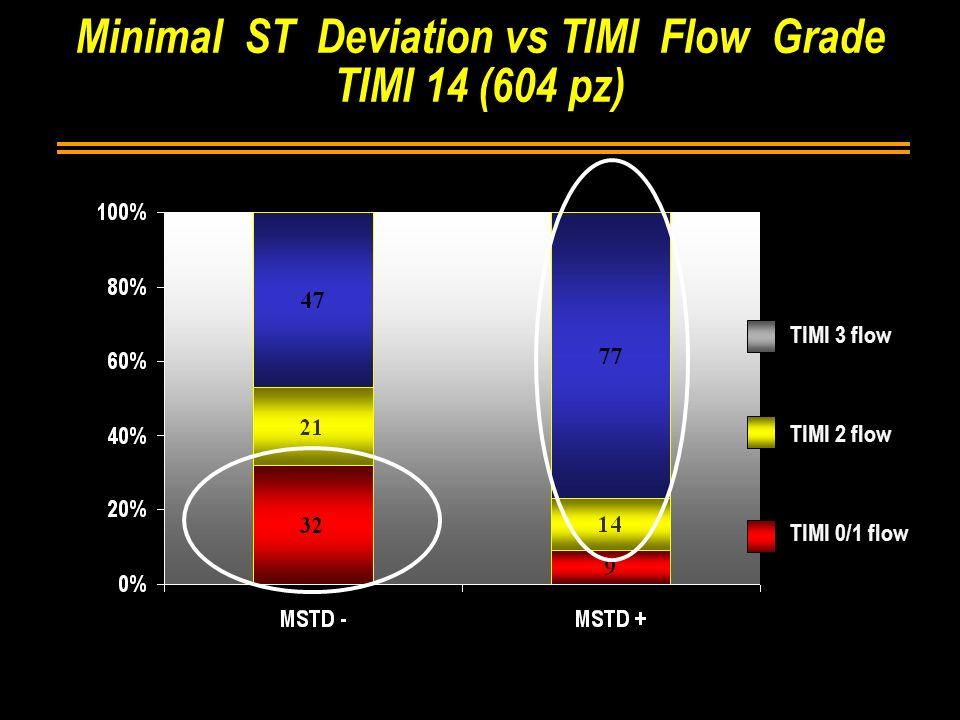 Minimal ST Deviation vs TIMI Flow Grade TIMI 14 (604 pz) TIMI 3 flow TIMI 2 flow TIMI 0/1 flow p < 0.0001 6