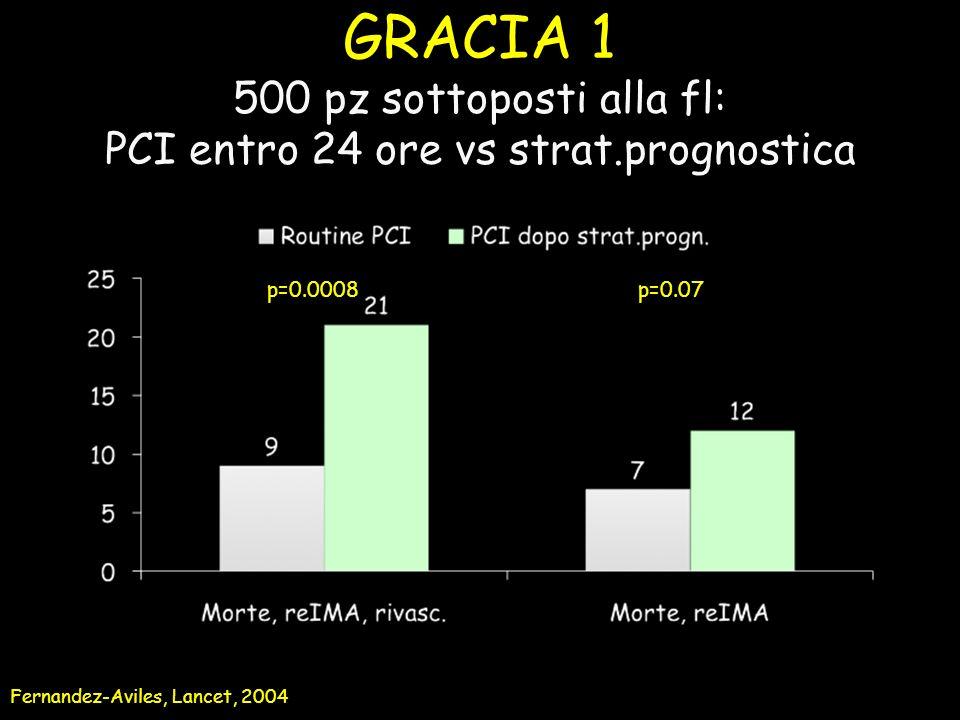 GRACIA 1 500 pz sottoposti alla fl: PCI entro 24 ore vs strat.prognostica Fernandez-Aviles, Lancet, 2004 p=0.0008 p=0.07