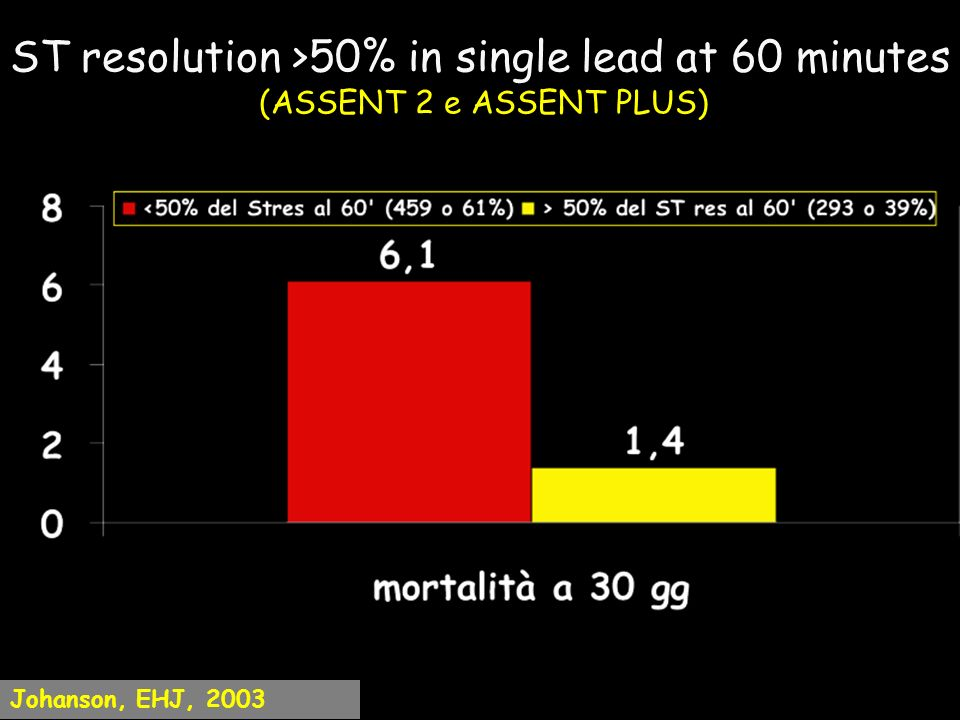 ST resolution >50% in single lead at 60 minutes (ASSENT 2 e ASSENT PLUS) Johanson, EHJ, 2003