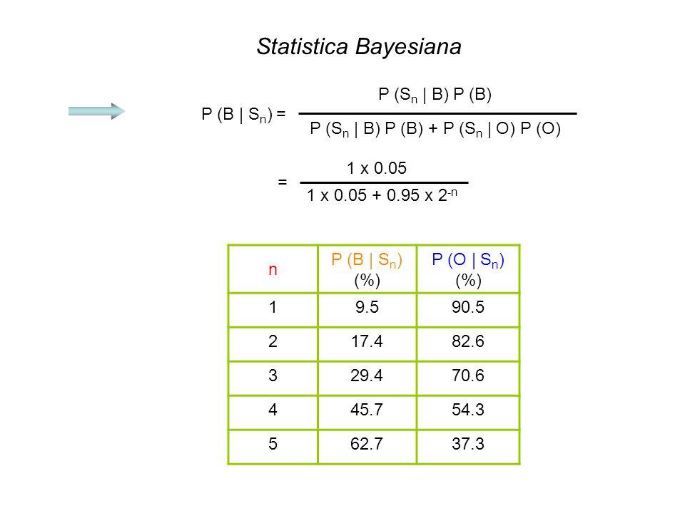 Statistica Bayesiana P (B | S n ) = P (S n | B) P (B) P (S n | B) P (B) + P (S n | O) P (O) = 1 x 0.05 1 x 0.05 + 0.95 x 2 -n n P (B | S n ) (%) P (O