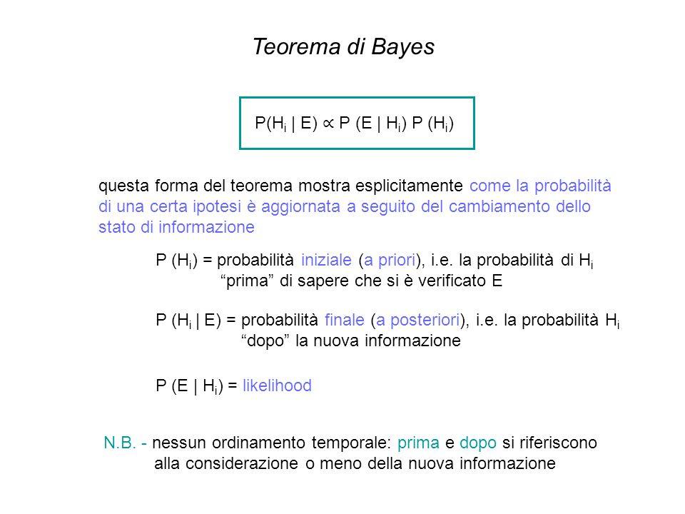 Teorema di Bayes P(H i | E) P (E | H i ) P (H i ) questa forma del teorema mostra esplicitamente come la probabilità di una certa ipotesi è aggiornata