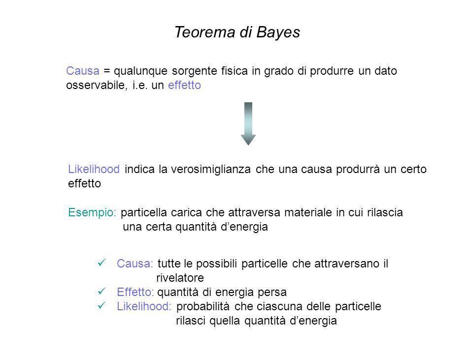 Teorema di Bayes Causa = qualunque sorgente fisica in grado di produrre un dato osservabile, i.e. un effetto Likelihood indica la verosimiglianza che