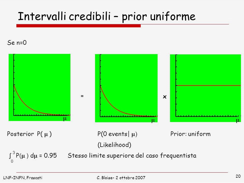 LNF-INFN, FrascatiC. Bloise- 2 ottobre 2007 20 Intervalli credibili – prior uniforme = x P(0 events| ) (Likelihood) Prior: uniformPosterior P( ) 3 P (