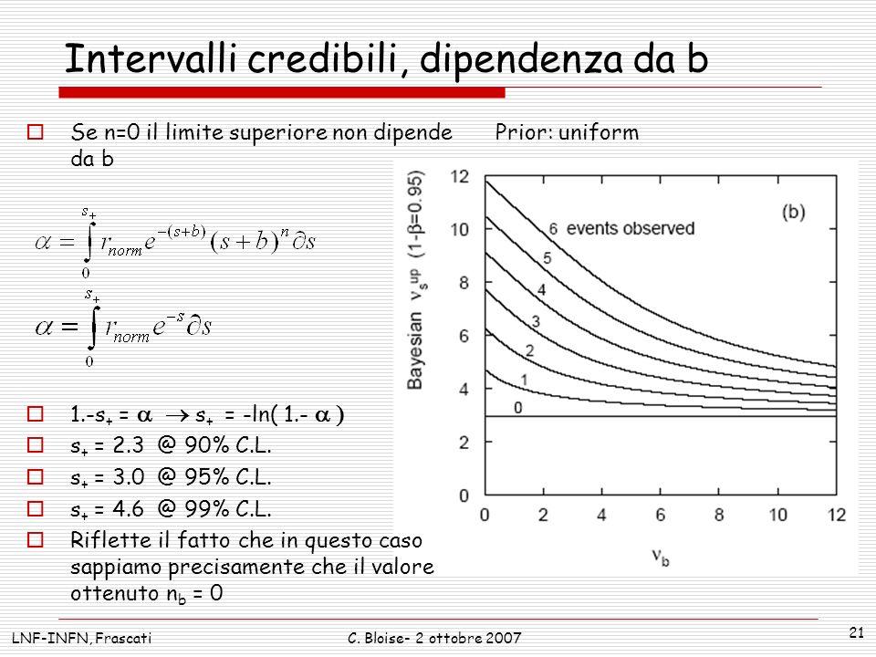 LNF-INFN, FrascatiC. Bloise- 2 ottobre 2007 21 Intervalli credibili, dipendenza da b Prior: uniform Se n=0 il limite superiore non dipende da b 1.-s +