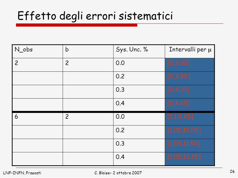 LNF-INFN, FrascatiC. Bloise- 2 ottobre 2007 26 Effetto degli errori sistematici N_obsbSys. Unc. % Intervalli per 220.0[0,3.90] 0.2[0,3.95] 0.3[0,4.10]