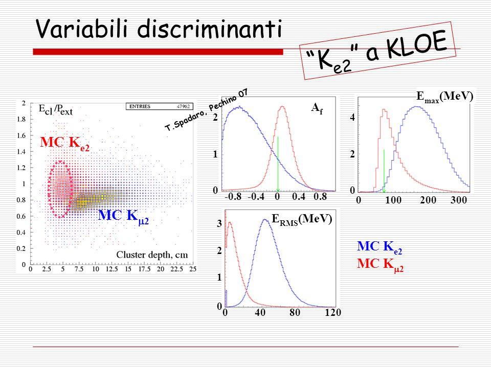 MC K e2 MC K 2 MC K e2 E max (MeV) E RMS (MeV) AfAf 0-0.4-0.80.40.8 0100 040120 200300 80 0 1 2 3 0 1 2 0 2 4 Variabili discriminanti K e2 a KLOE T.Sp