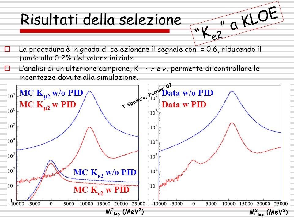M 2 lep (MeV 2 ) MC K 2 w/o PID MC K 2 w PID MC K e2 w/o PID MC K e2 w PID M 2 lep (MeV 2 ) Data w/o PID Data w PID Risultati della selezione La proce