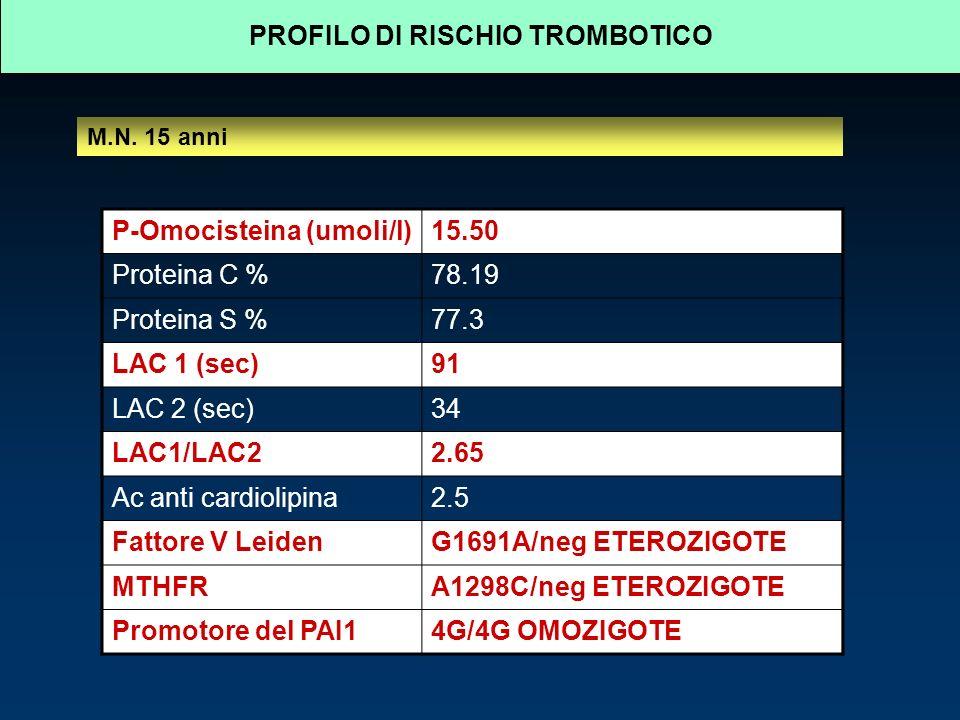 P-Omocisteina (umoli/l)15.50 Proteina C %78.19 Proteina S %77.3 LAC 1 (sec)91 LAC 2 (sec)34 LAC1/LAC22.65 Ac anti cardiolipina2.5 Fattore V LeidenG1691A/neg ETEROZIGOTE MTHFRA1298C/neg ETEROZIGOTE Promotore del PAI14G/4G OMOZIGOTE PROFILO DI RISCHIO TROMBOTICO M.N.