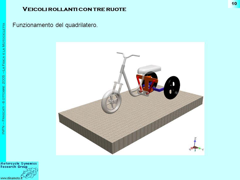 www.dinamoto.it INFN – Frascati - 6 ottobre 2005 –La Fisica e la Motocicletta 10 Funzionamento del quadrilatero. Veicoli rollanti con tre ruote