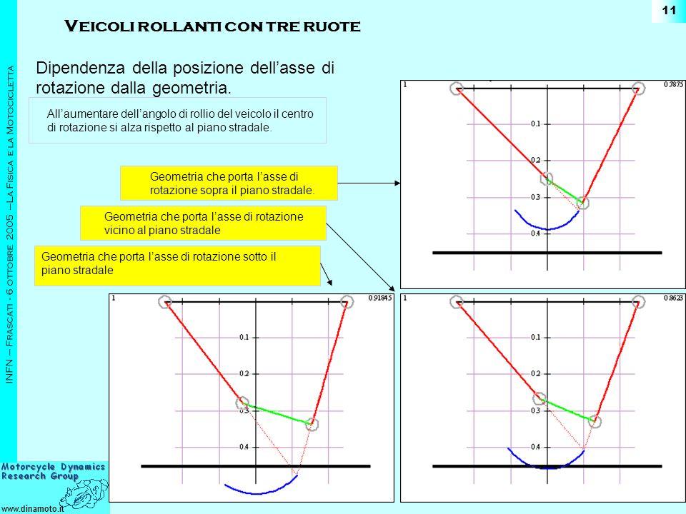 www.dinamoto.it INFN – Frascati - 6 ottobre 2005 –La Fisica e la Motocicletta 11 Dipendenza della posizione dellasse di rotazione dalla geometria. All