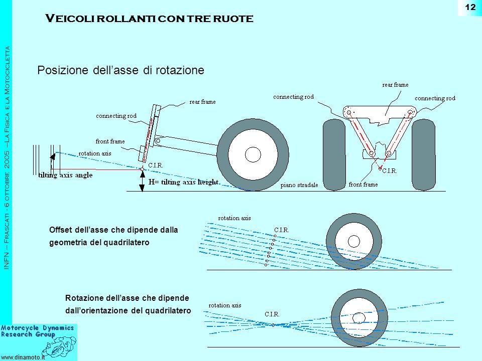 www.dinamoto.it INFN – Frascati - 6 ottobre 2005 –La Fisica e la Motocicletta 12 Posizione dellasse di rotazione Offset dellasse che dipende dalla geo