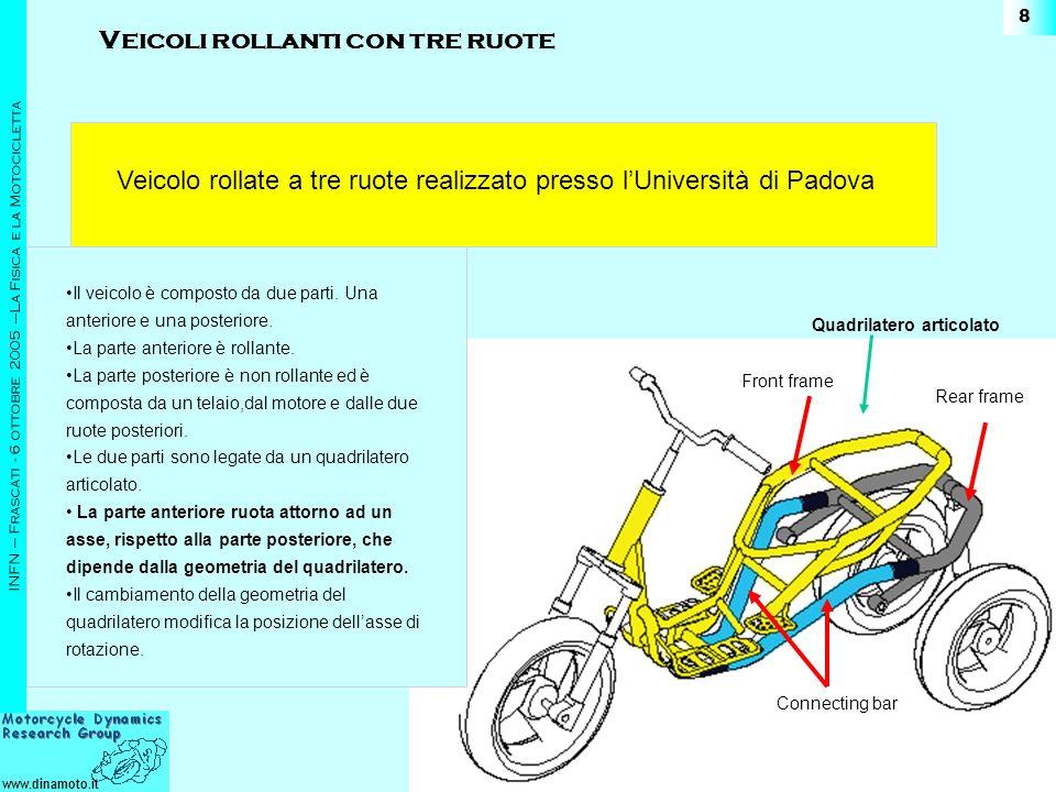 www.dinamoto.it INFN – Frascati - 6 ottobre 2005 –La Fisica e la Motocicletta 8 Rear frame Front frame Connecting bar Quadrilatero articolato Il veico
