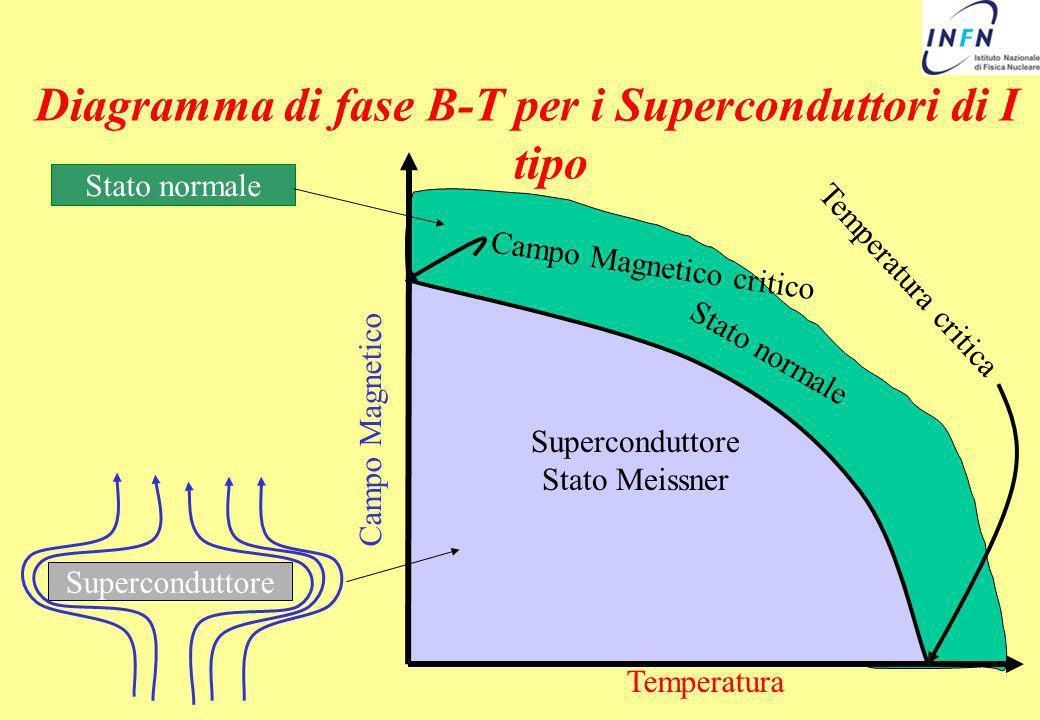Diagramma di fase B-T per i Superconduttori di I tipo Superconduttore Campo Magnetico Temperatura Superconduttore Stato Meissner Stato normale Tempera