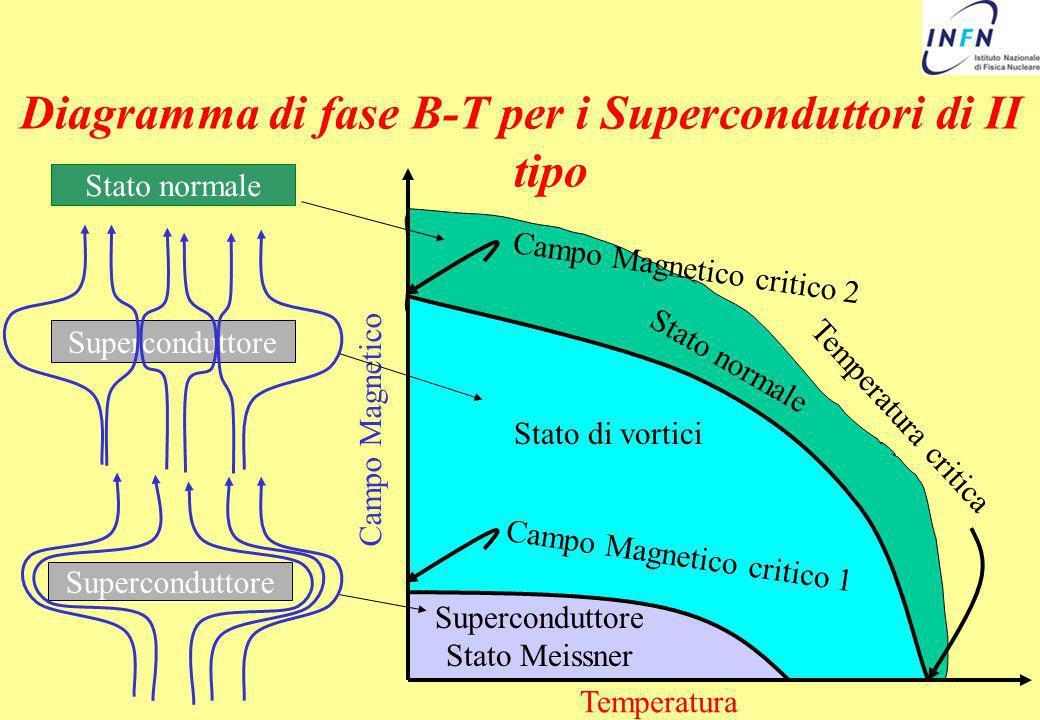 Diagramma di fase B-T per i Superconduttori di II tipo Superconduttore Campo Magnetico Temperatura Stato di vortici Temperatura critica Stato normale
