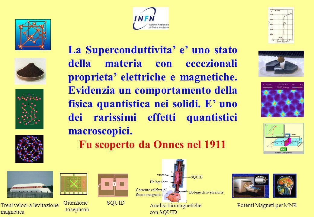 Vista dallalto Superconduttore Vortici magnetici quantizzati: flussoni I flussoni consistono: in un nucleo di materiale normale dove e confinato il flusso di campo magnetico una buccia dove circola la supercorrente come in un vortice.