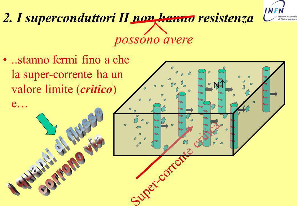 2. I superconduttori II non hanno resistenza possono avere..stanno fermi fino a che la super-corrente ha un valore limite (critico) e… Super-corrente