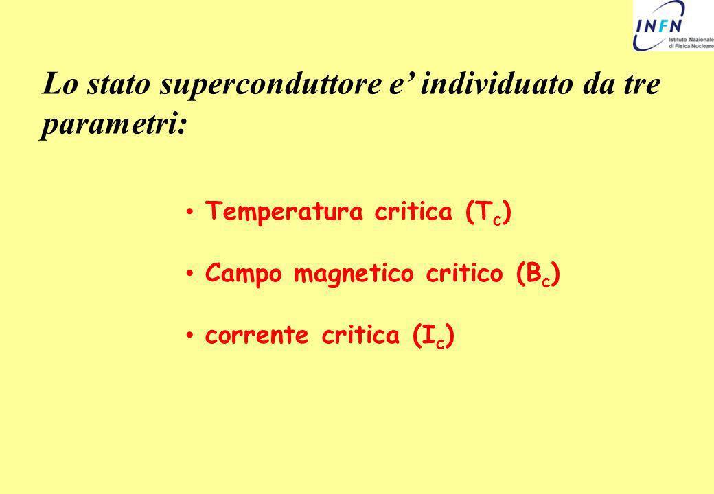 Lo stato superconduttore e individuato da tre parametri: Temperatura critica (T c ) Campo magnetico critico (B c ) corrente critica (I c )