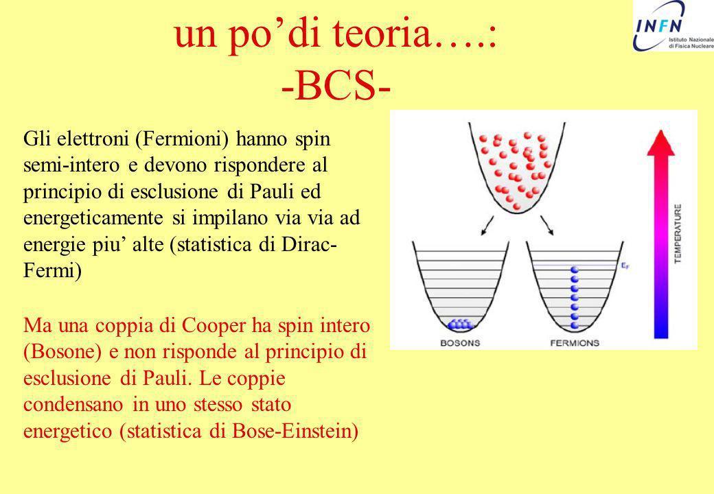 un podi teoria….: -BCS- Gli elettroni (Fermioni) hanno spin semi-intero e devono rispondere al principio di esclusione di Pauli ed energeticamente si