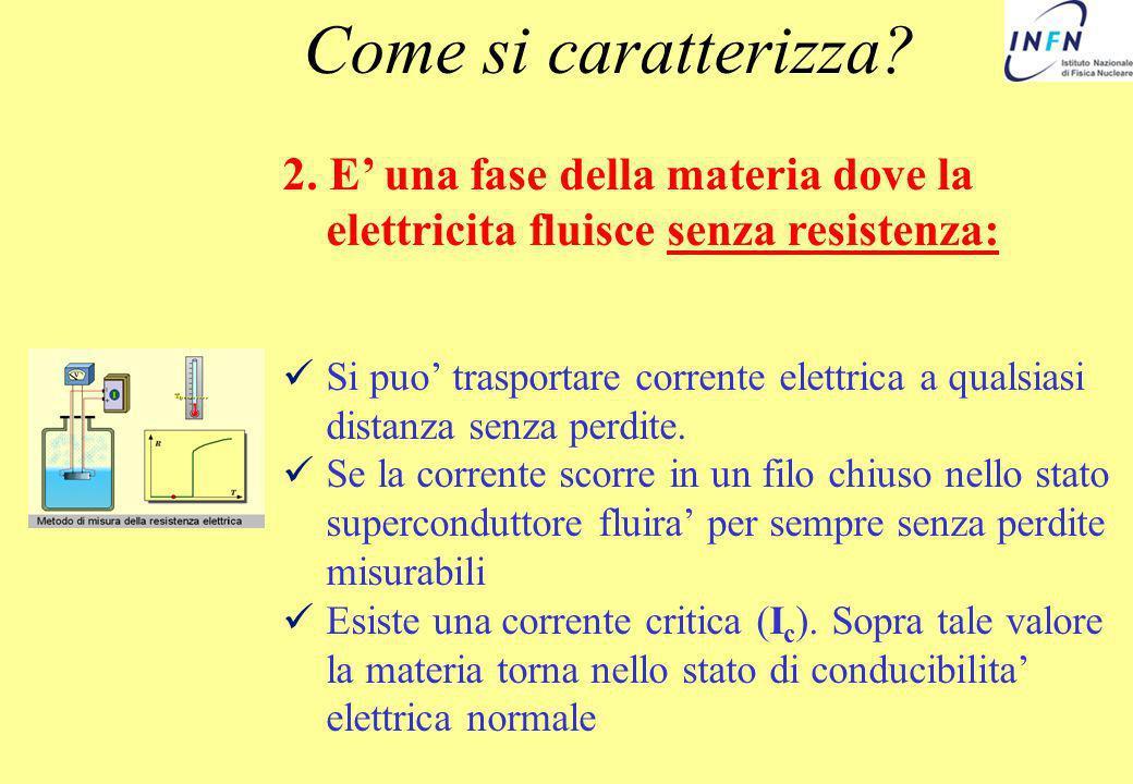 un podi teoria….: -BCS- Gli elettroni sono in un solido un numero enorme: circa 10 23 Allinterno di quel volume caratteristico (volume di coerenza) ci sono tanti elettroni e tutti si accoppiano: sono particelle identiche indistinguibili Dimostriamo che tutto il materiale e in uno stato superconduttore: gli elettroni sul bordo del volume caratteristico sono al centro di altri volumi di coerenza.
