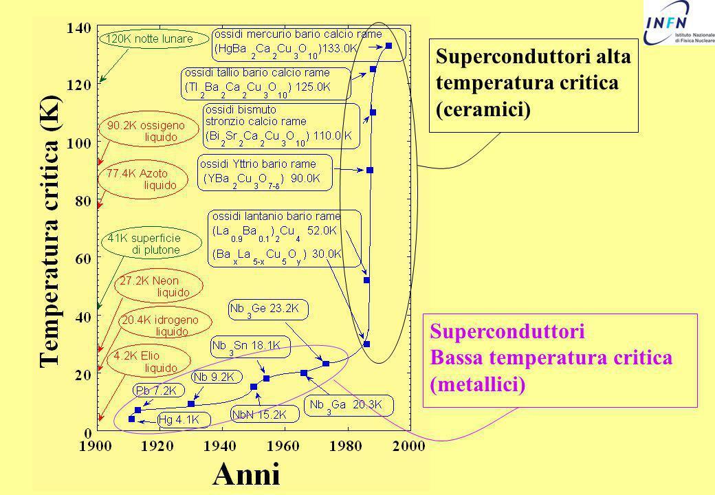 Diagramma di fase B-T-I per i Superconduttori di II tipo Temperatura critica Stato normale Campo critico 2 Campo critico 1 Superconduttore Stato Meissner Stato di vortici Corrente critica