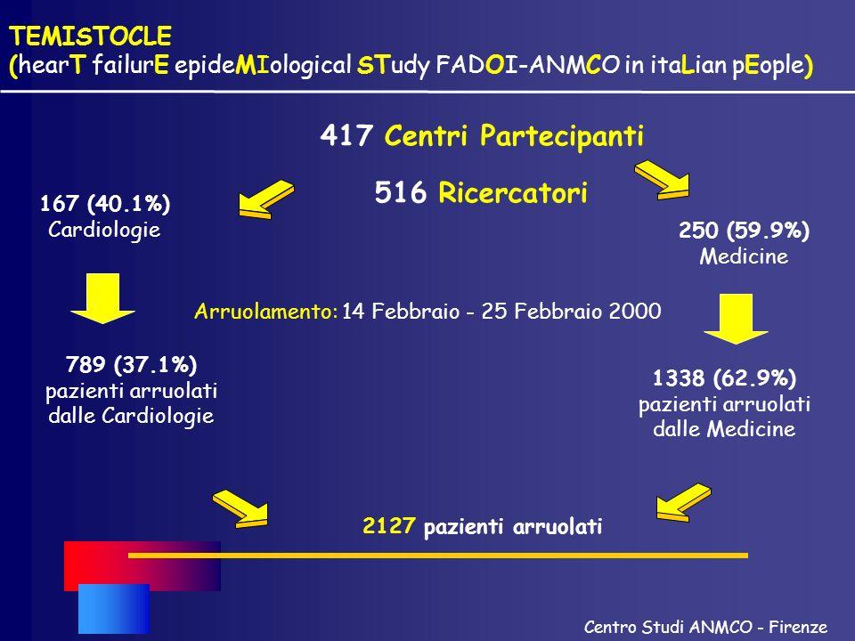 TEMISTOCLE (hearT failurE epideMIological STudy FADOI-ANMCO in itaLian pEople) Arruolamento: 14 Febbraio - 25 Febbraio 2000 2127 pazienti arruolati 16