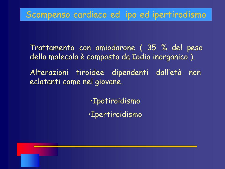Scompenso cardiaco ed ipo ed ipertirodismo Trattamento con amiodarone ( 35 % del peso della molecola è composto da Iodio inorganico ). Alterazioni tir