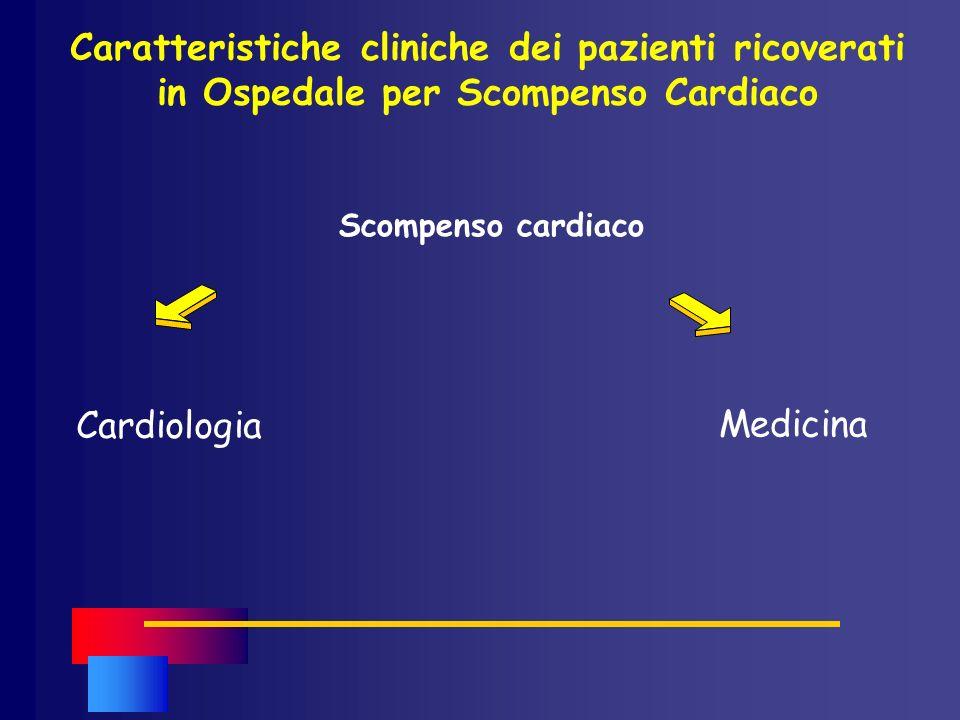 FATTORI PRECIPITANTI LO SCOMPENSO CARDIACO TEMISTOCLE (hearT failurE epideMIological STudy FADOI-ANMCO in itaLian pEople)