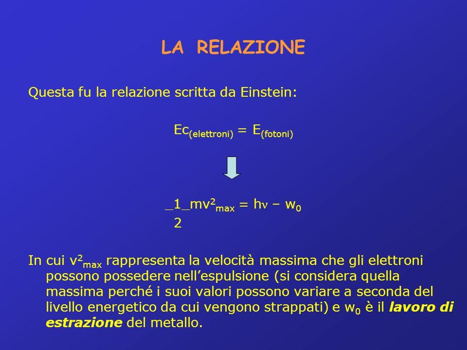 LA RELAZIONE Questa fu la relazione scritta da Einstein: Ec (elettroni) = E (fotoni) _1_mv 2 max = h ν – w 0 2 In cui v 2 max rappresenta la velocità massima che gli elettroni possono possedere nellespulsione (si considera quella massima perché i suoi valori possono variare a seconda del livello energetico da cui vengono strappati) e w 0 è il lavoro di estrazione del metallo.