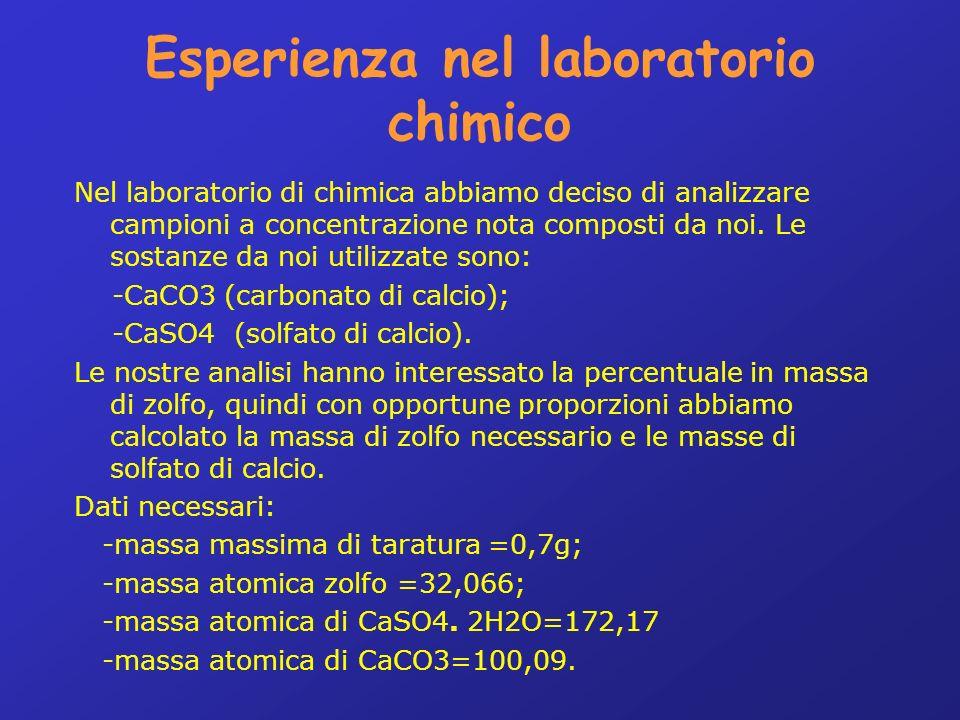 Esperienza nel laboratorio chimico Nel laboratorio di chimica abbiamo deciso di analizzare campioni a concentrazione nota composti da noi.