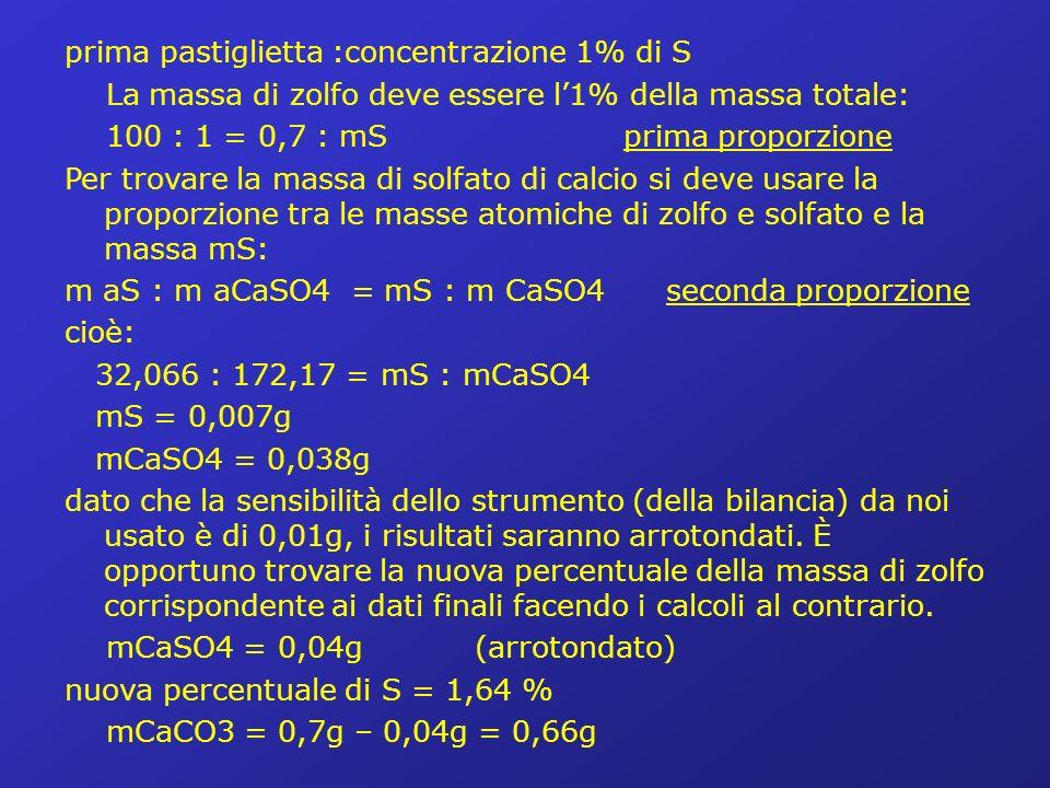 prima pastiglietta :concentrazione 1% di S La massa di zolfo deve essere l1% della massa totale: 100 : 1 = 0,7 : mS prima proporzione Per trovare la massa di solfato di calcio si deve usare la proporzione tra le masse atomiche di zolfo e solfato e la massa mS: m aS : m aCaSO4 = mS : m CaSO4 seconda proporzione cioè: 32,066 : 172,17 = mS : mCaSO4 mS = 0,007g mCaSO4 = 0,038g dato che la sensibilità dello strumento (della bilancia) da noi usato è di 0,01g, i risultati saranno arrotondati.