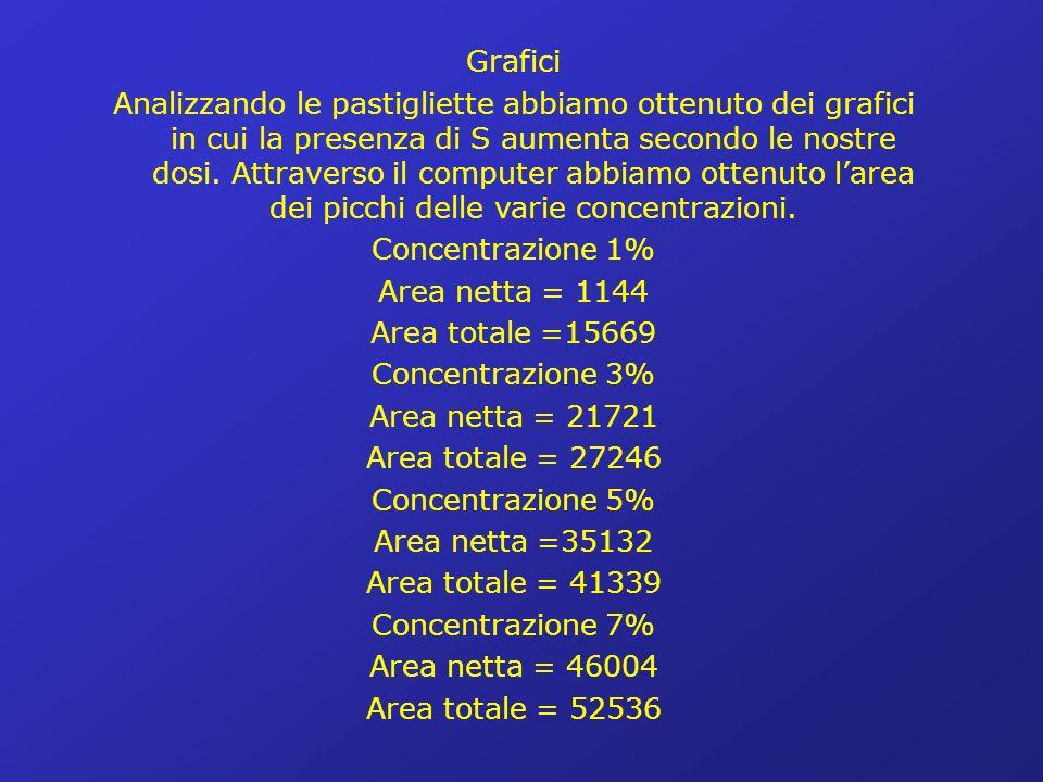 Grafici Analizzando le pastigliette abbiamo ottenuto dei grafici in cui la presenza di S aumenta secondo le nostre dosi.