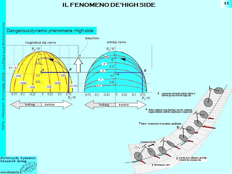 www.dinamoto.it INFN – Frascati - 6 ottobre 2005 –La Fisica e la Motocicletta 11 Dangerous dynamic phenomena: High side IL FENOMENO DEHIGH SIDE