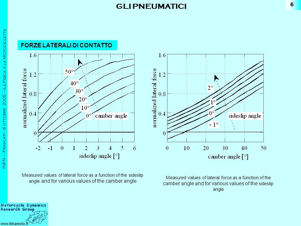 www.dinamoto.it INFN – Frascati - 6 ottobre 2005 –La Fisica e la Motocicletta 6 FORZE LATERALI DI CONTATTO Measured values of lateral force as a funct
