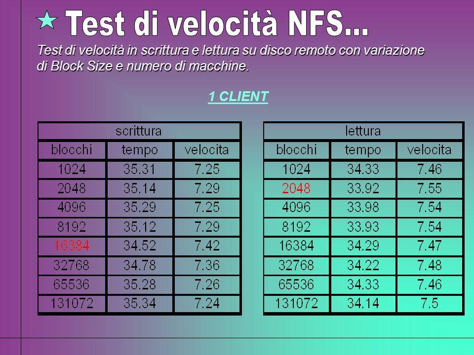 Test di velocità in scrittura e lettura su disco remoto con variazione di Block Size e numero di macchine. 1 CLIENT