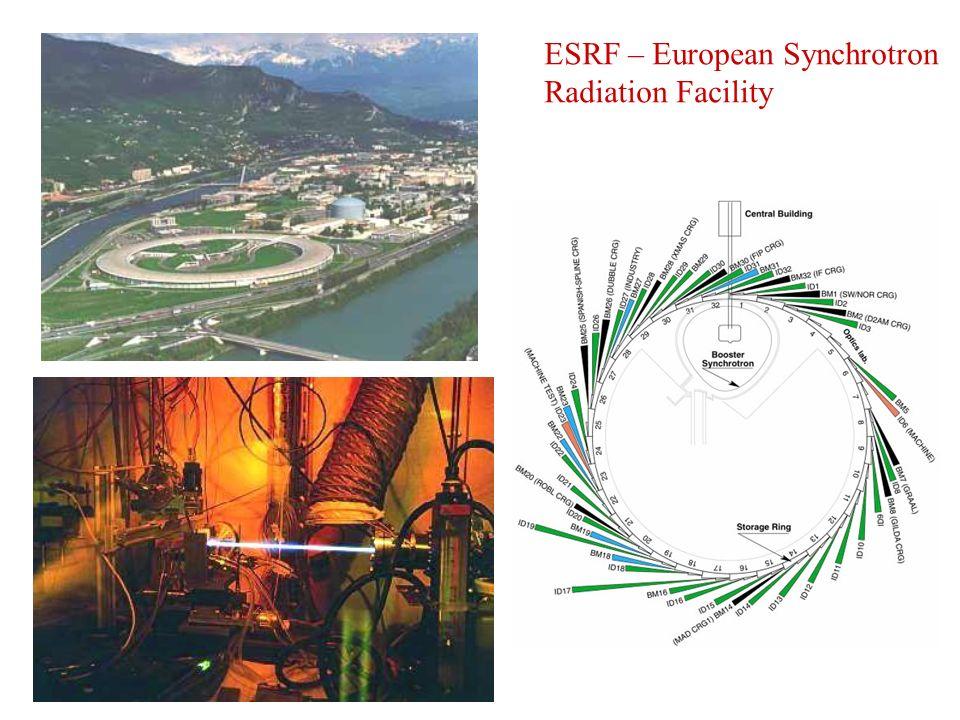 ESRF – European Synchrotron Radiation Facility