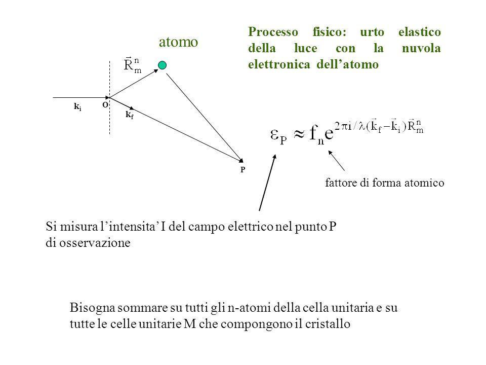 O P kiki kfkf atomo Processo fisico: urto elastico della luce con la nuvola elettronica dellatomo fattore di forma atomico Bisogna sommare su tutti gl